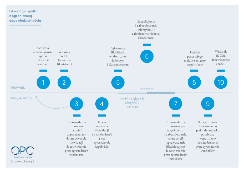 OPC_infografika 2