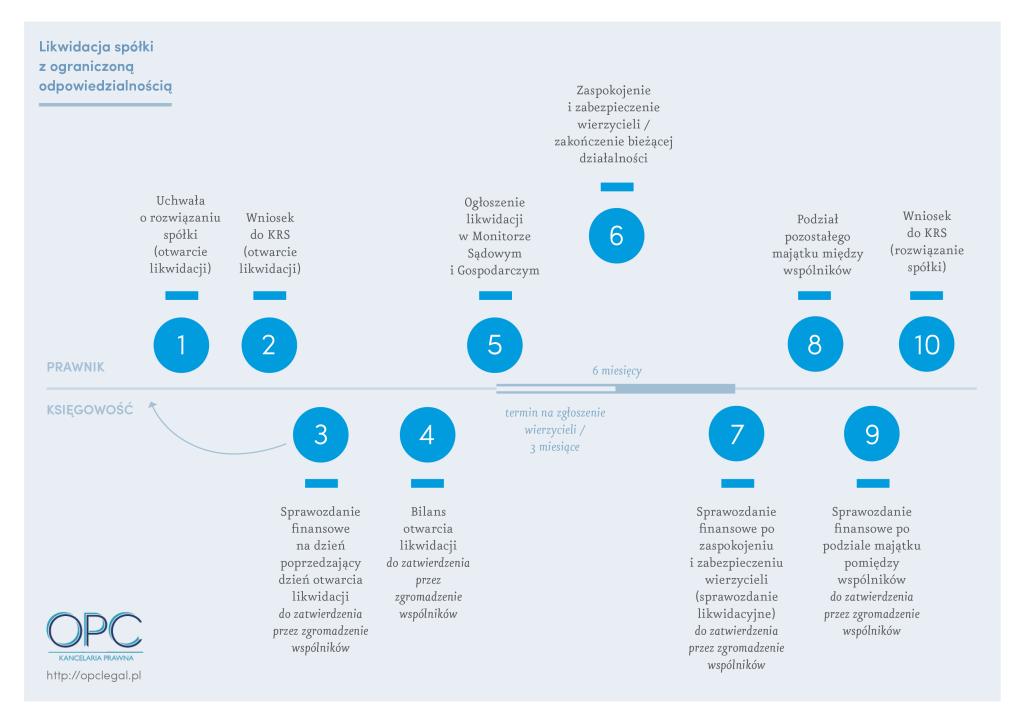 OPC_infografika-2