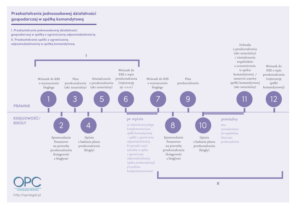 OPC_infografika 2_p2